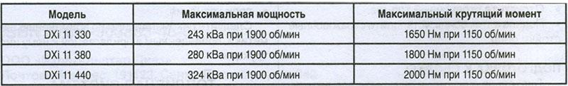 Мощность двигателя Renault Premium DXi11